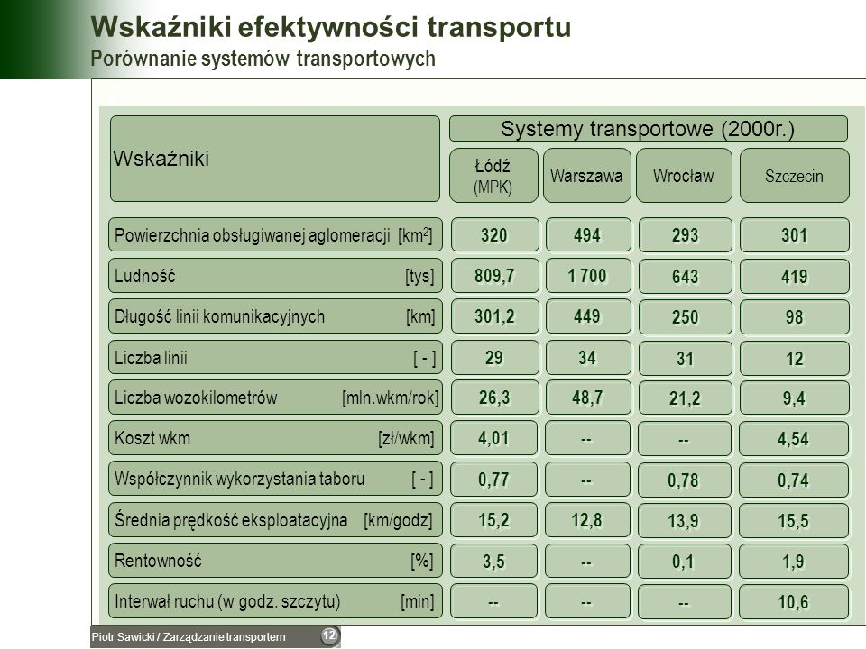 12 Piotr Sawicki / Zarządzanie transportem Wskaźniki efektywności transportu Porównanie systemów transportowych Długość linii komunikacyjnych [km] Lic