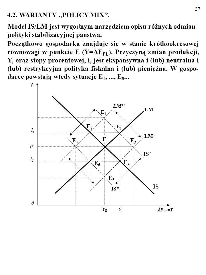 26 EKSPANSYWNA POLITYKA FISKALNA PRZESUWA LINIĘ IS W PRAWO (ISIS). (Dla poszczególnych poziomów stopy procen- towej rośnie wielkość produkcji, przy kt