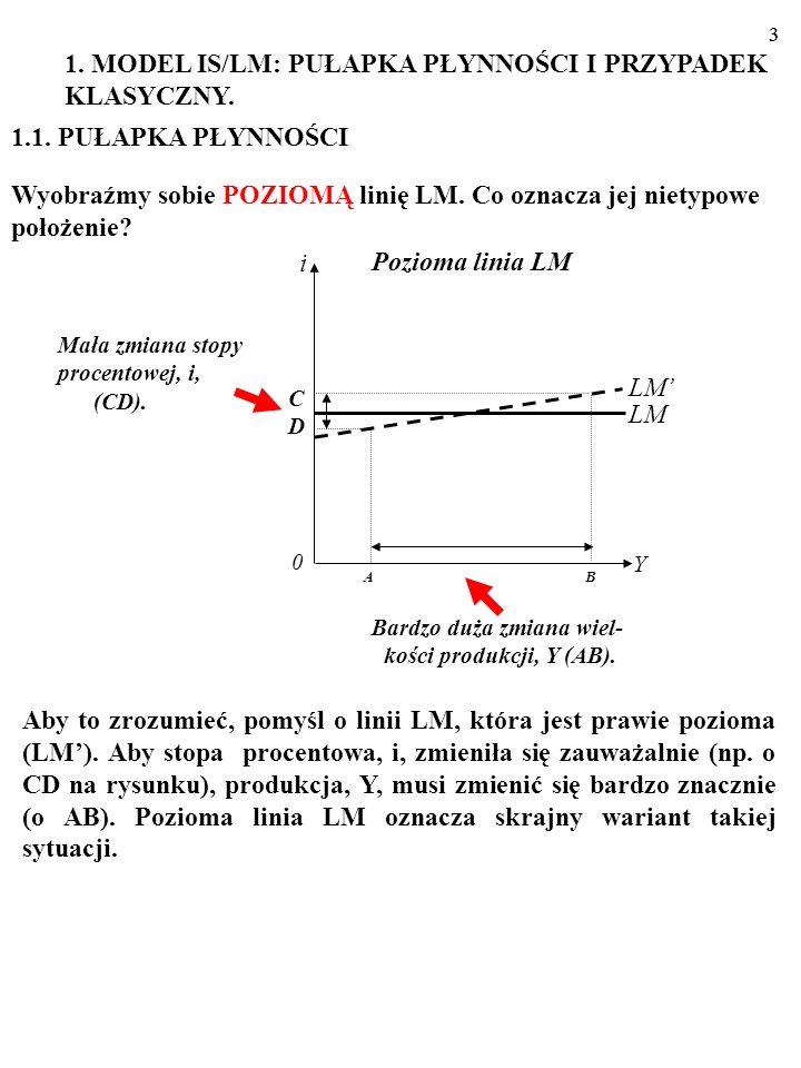2 Najpierw opiszemy dwie specyficzne sytuacje w gospodarce: PU- ŁAPKĘ PŁYNNOŚCI (ang. liquidity trap) i PRZYPADEK KLA- SYCZNY (ang. classical case). N