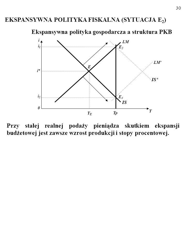 4.3. WYBRANE WARIANTY POLICY MIX; ANA- LIZA SZCZEGÓŁOWA. Ekspansywna polityka gospodarcza a struktura PKB Powiedzmy, że prowadząc politykę stabilizacy