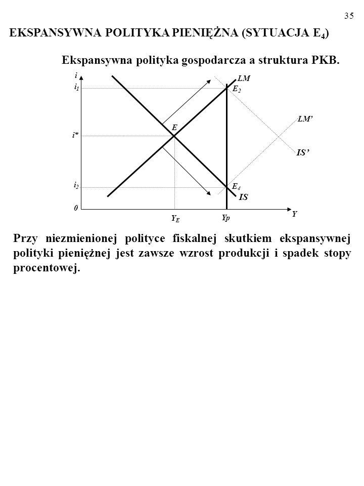 34 Ekspansywna polityka gospodarcza a struktura PKB Na przykład: a) Obniżka podatku dochodowego bezpośrednio zwiększa kon- sumpcję, C. b) Ulgi inwesty