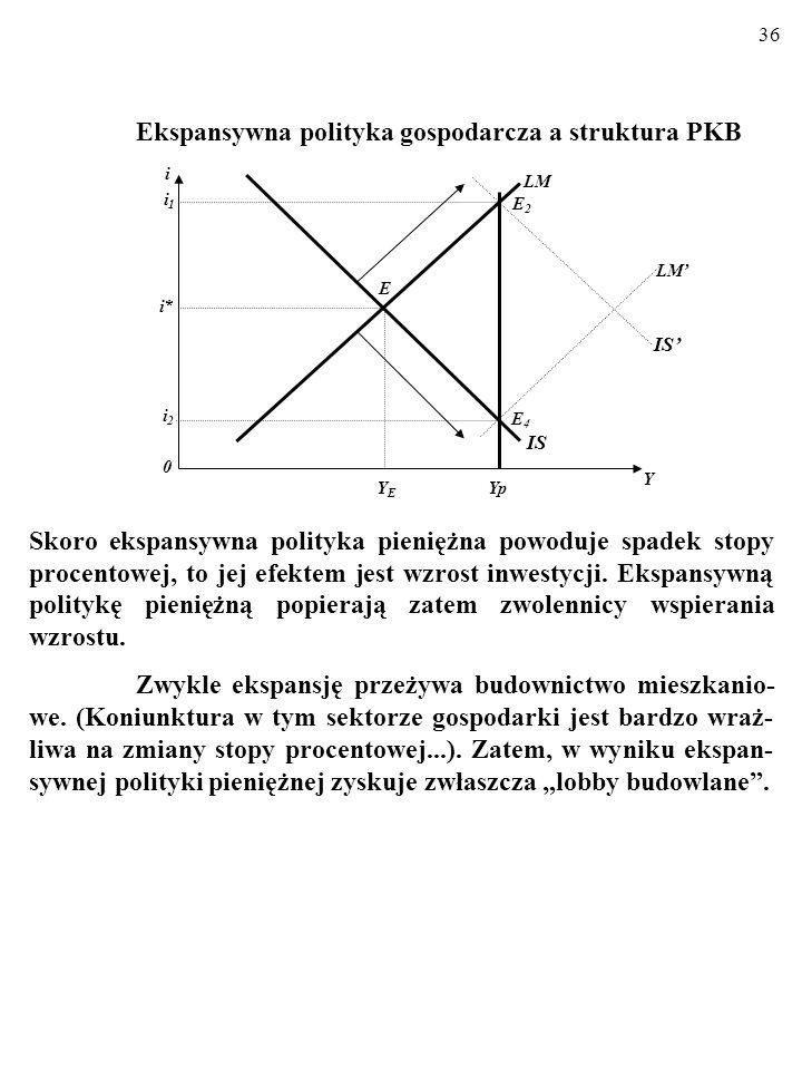 35 Ekspansywna polityka gospodarcza a struktura PKB. Przy niezmienionej polityce fiskalnej skutkiem ekspansywnej polityki pieniężnej jest zawsze wzros