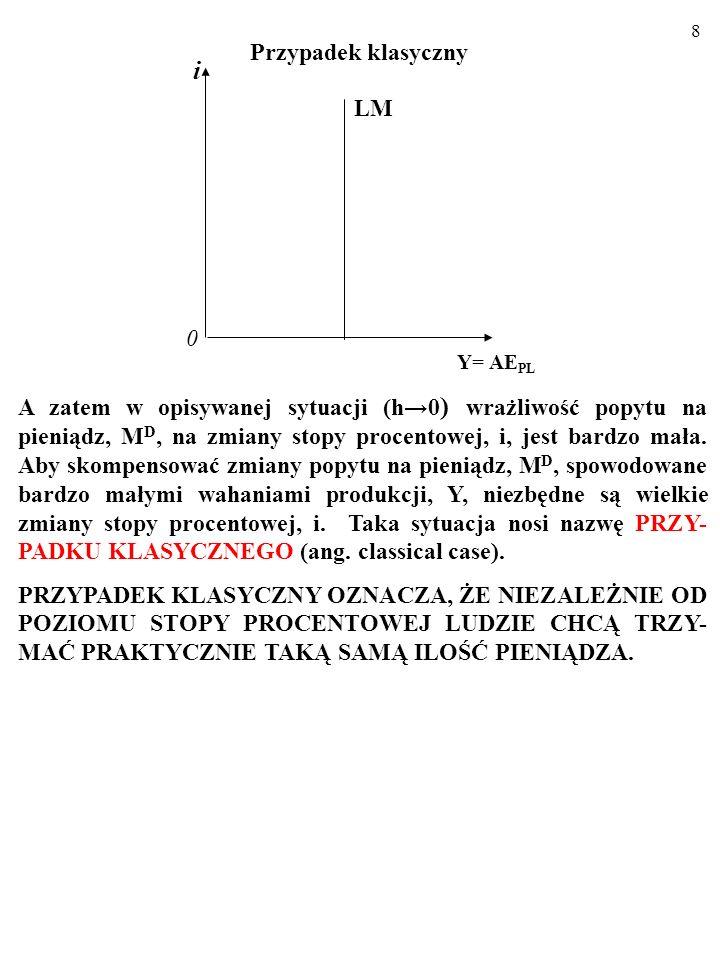 8 i 0 LM Y= AE PL Przypadek klasyczny A zatem w opisywanej sytuacji (h0 ) wrażliwość popytu na pieniądz, M D, na zmiany stopy procentowej, i, jest bardzo mała.