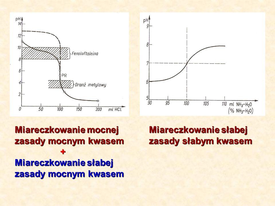 Miareczkowanie mocnej zasady mocnym kwasem + Miareczkowanie słabej zasady mocnym kwasem Miareczkowanie słabej zasady słabym kwasem