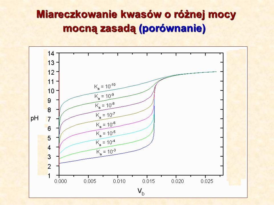 Miareczkowanie kwasów o różnej mocy mocną zasadą (porównanie) mocną zasadą (porównanie)