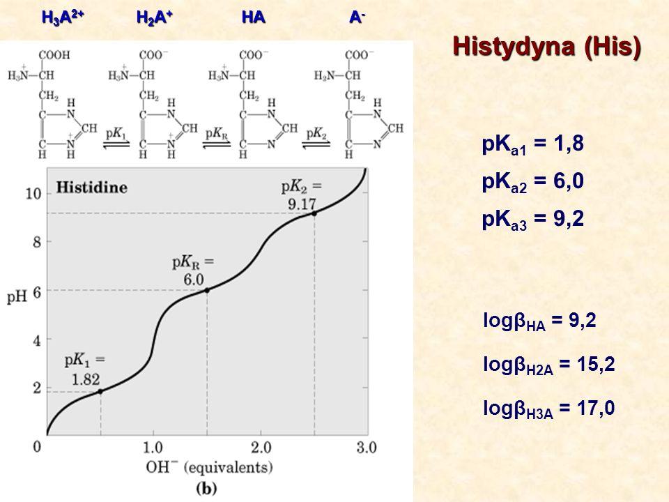 Histydyna (His) pK a1 = 1,8 pK a2 = 6,0 pK a3 = 9,2 H 3 A 2+ H2A+H2A+H2A+H2A+ A-A-A-A-HA logβ HA = 9,2 logβ H2A = 15,2 logβ H3A = 17,0