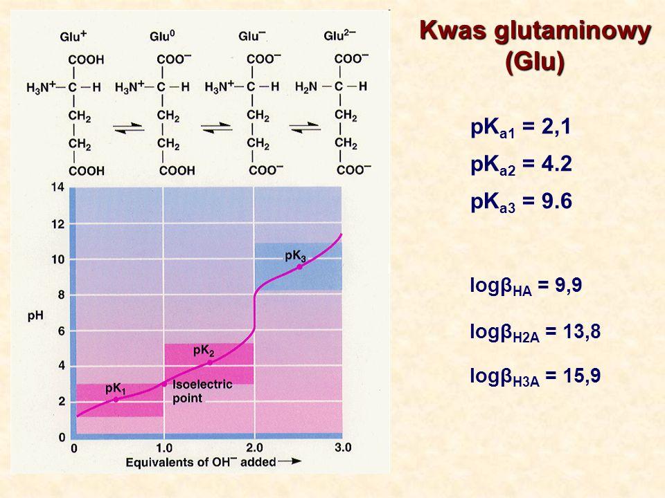 Kwas glutaminowy (Glu) (Glu) pK a1 = 2,1 pK a2 = 4.2 pK a3 = 9.6 logβ HA = 9,9 logβ H2A = 13,8 logβ H3A = 15,9