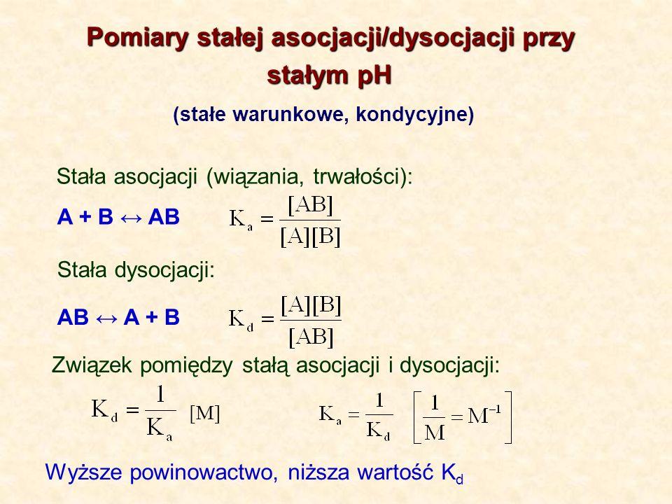 Pomiary stałej asocjacji/dysocjacji przy stałym pH stałym pH (stałe warunkowe, kondycyjne) A + B AB AB A + B Stała asocjacji (wiązania, trwałości): St