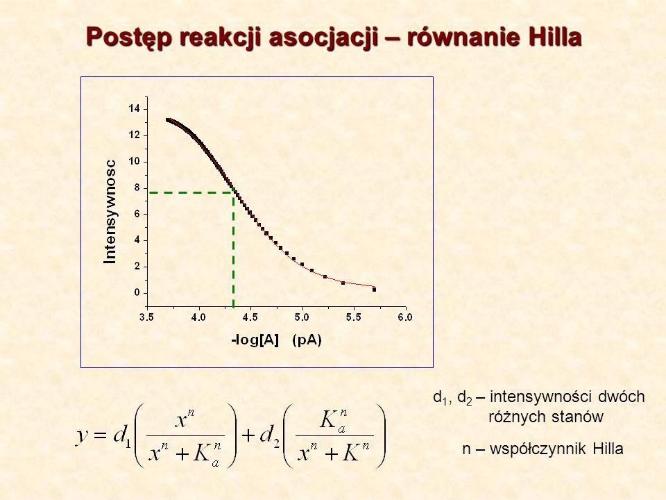 Postęp reakcji asocjacji – równanie Hilla d 1, d 2 – intensywności dwóch różnych stanów n – współczynnik Hilla