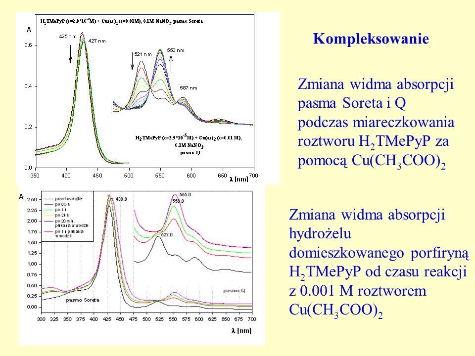 Zmiana widma absorpcji hydrożelu domieszkowanego porfiryną H 2 TMePyP od czasu reakcji z 0.001 M roztworem Cu(CH 3 COO) 2 Zmiana widma absorpcji pasma