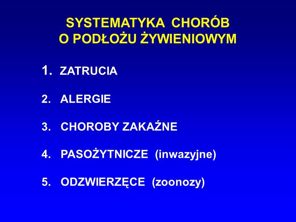 SYSTEMATYKA CHORÓB O PODŁOŻU ŻYWIENIOWYM 1. ZATRUCIA 2. ALERGIE 3. CHOROBY ZAKAŹNE 4. PASOŻYTNICZE (inwazyjne) 5. ODZWIERZĘCE (zoonozy)