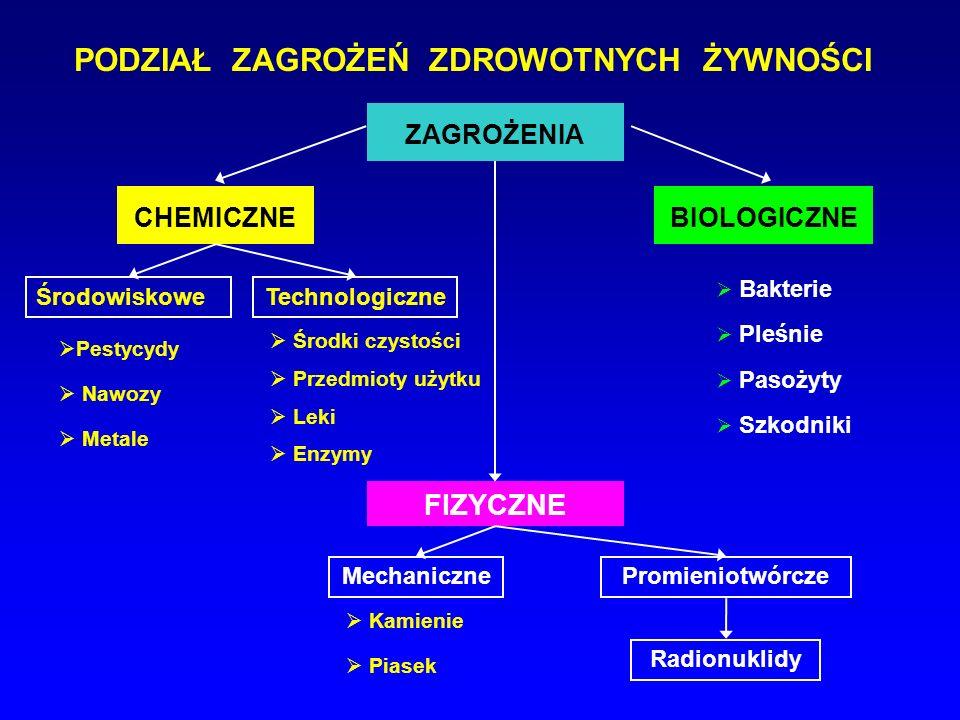 PODZIAŁ ZAGROŻEŃ ZDROWOTNYCH ŻYWNOŚCI ZAGROŻENIA CHEMICZNE FIZYCZNE BIOLOGICZNE ŚrodowiskoweTechnologiczne MechanicznePromieniotwórcze Radionuklidy Ka