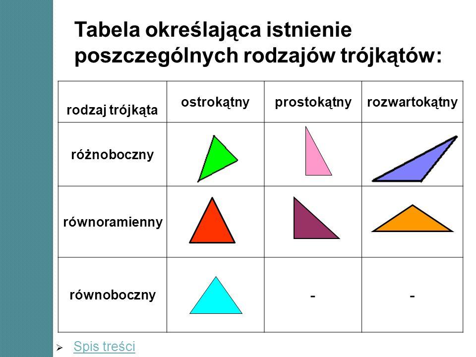 Tabela określająca istnienie poszczególnych rodzajów trójkątów: rodzaj trójkąta ostrokątnyprostokątnyrozwartokątny różnoboczny +++ równoramienny +++ r