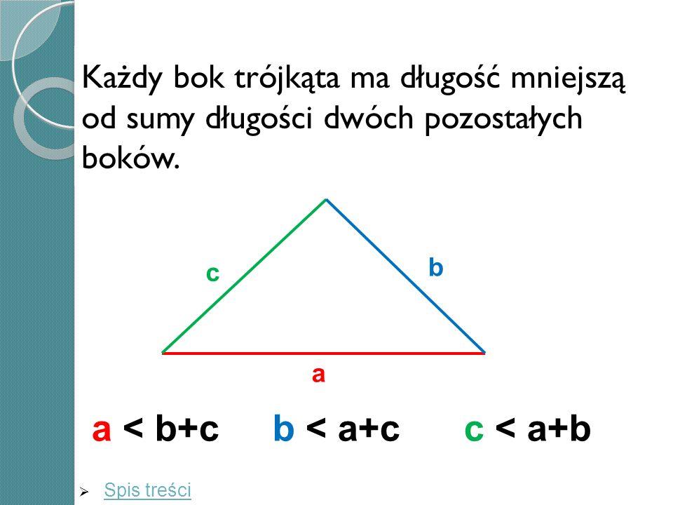 Każdy bok trójkąta ma długość mniejszą od sumy długości dwóch pozostałych boków. c a b a < b+c b < a+c c < a+b Spis treści
