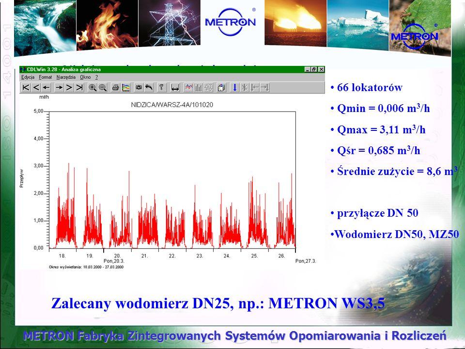 METRON Fabryka Zintegrowanych Systemów Opomiarowania i Rozliczeń Nidzica - budynek wielorodzinny. 66 lokatorów Qmin = 0,006 m 3 /h Qmax = 3,11 m 3 /h