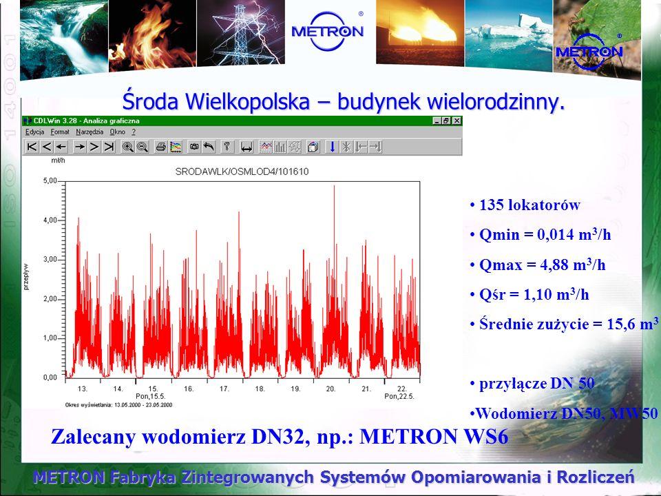METRON Fabryka Zintegrowanych Systemów Opomiarowania i Rozliczeń Środa Wielkopolska – budynek wielorodzinny. 135 lokatorów Qmin = 0,014 m 3 /h Qmax =