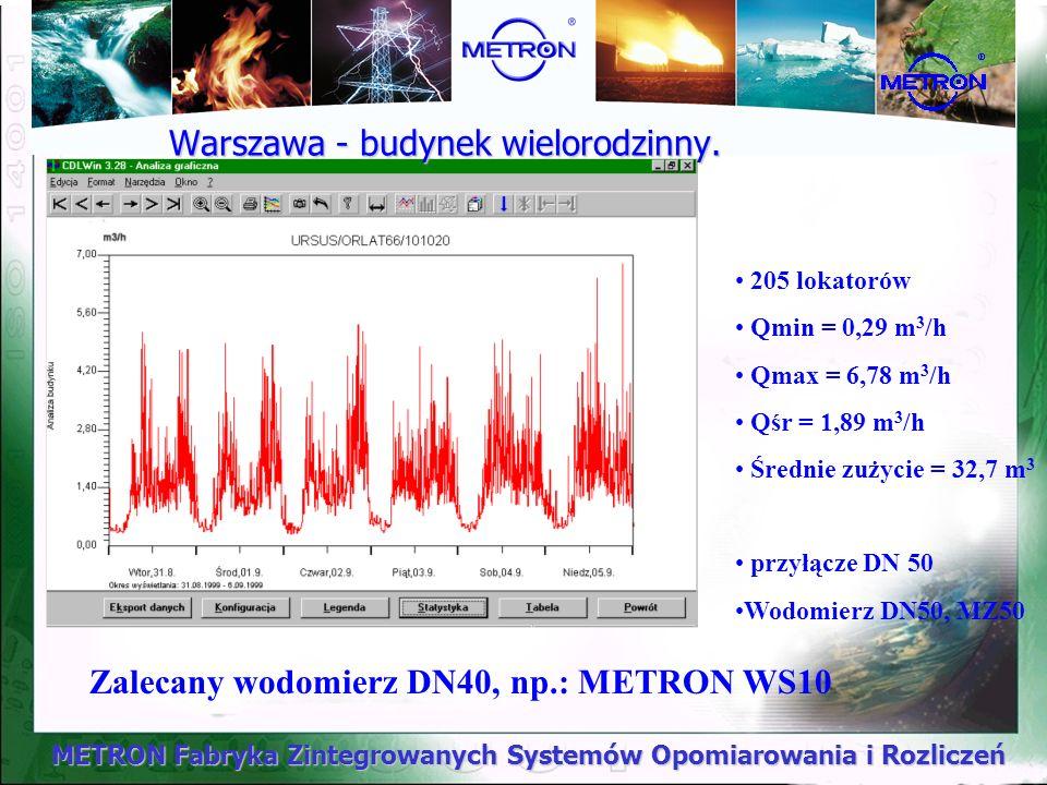 METRON Fabryka Zintegrowanych Systemów Opomiarowania i Rozliczeń 205 lokatorów Qmin = 0,29 m 3 /h Qmax = 6,78 m 3 /h Qśr = 1,89 m 3 /h Średnie zużycie