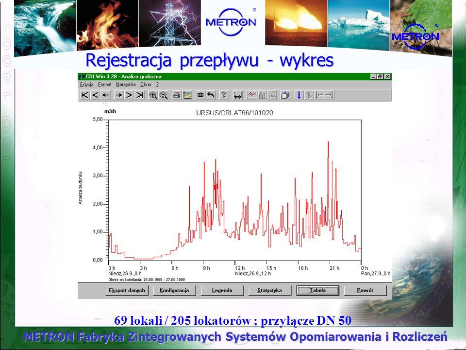 69 lokali / 205 lokatorów ; przyłącze DN 50 Rejestracja przepływu - wykres