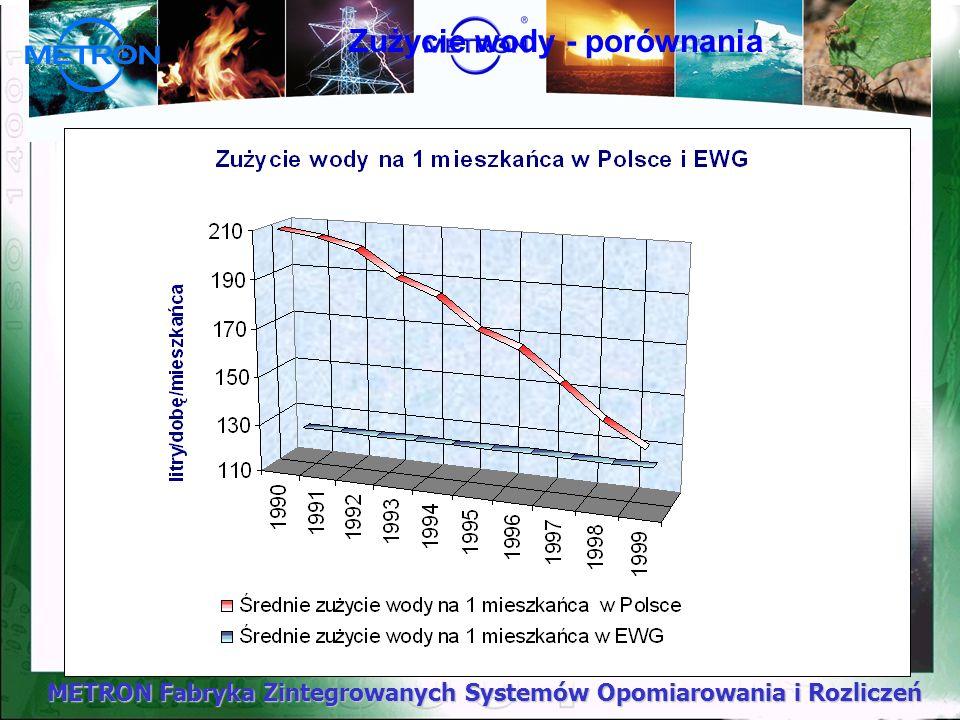 METRON Fabryka Zintegrowanych Systemów Opomiarowania i Rozliczeń Zużycie wody - porównania
