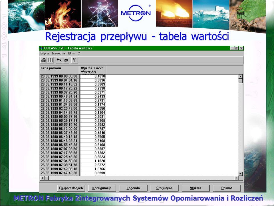 METRON Fabryka Zintegrowanych Systemów Opomiarowania i Rozliczeń Rejestracja przepływu - tabela wartości