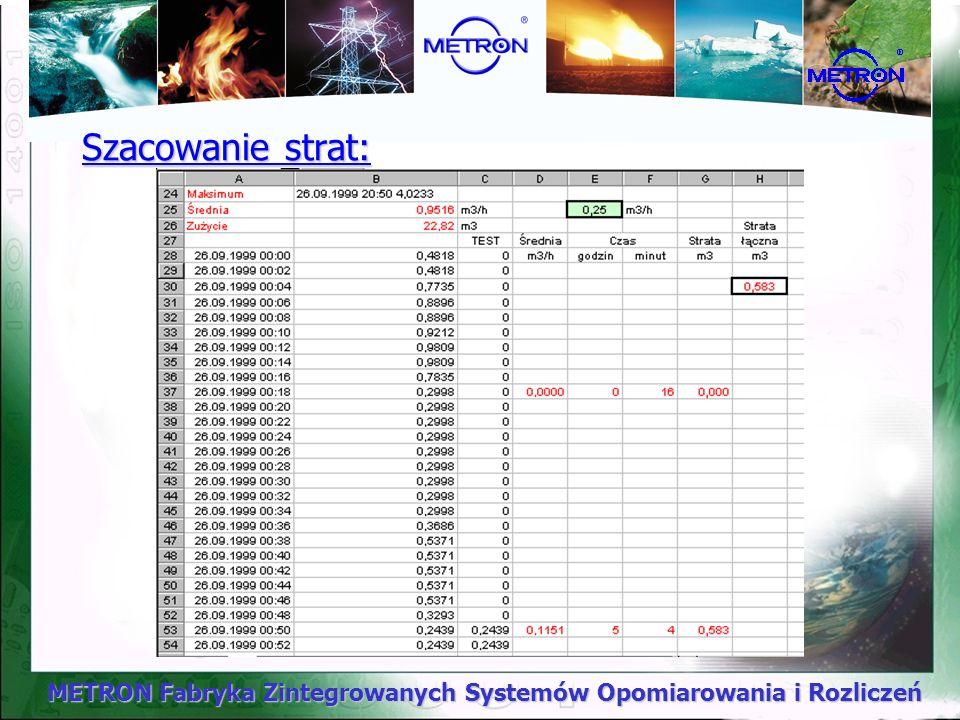 METRON Fabryka Zintegrowanych Systemów Opomiarowania i Rozliczeń Szacowanie strat: