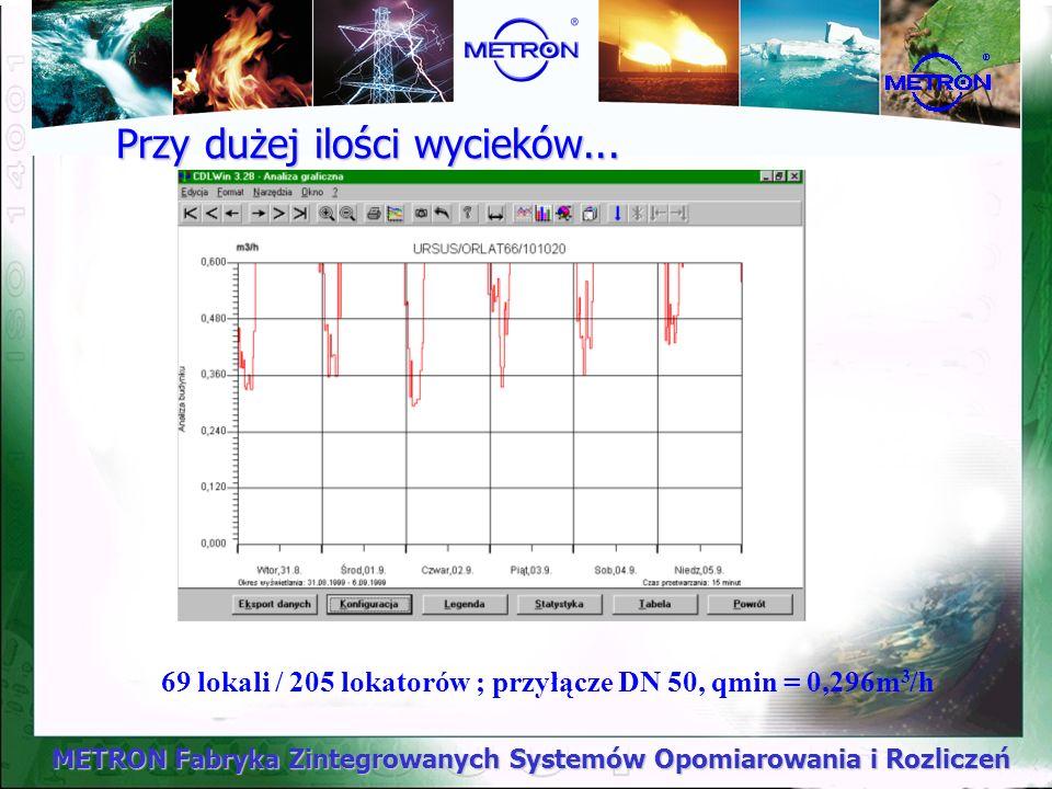 METRON Fabryka Zintegrowanych Systemów Opomiarowania i Rozliczeń Przy dużej ilości wycieków... 69 lokali / 205 lokatorów ; przyłącze DN 50, qmin = 0,2