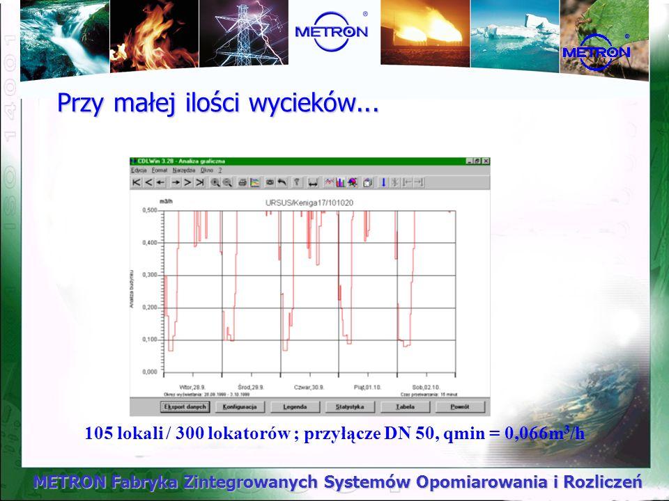 METRON Fabryka Zintegrowanych Systemów Opomiarowania i Rozliczeń Przy małej ilości wycieków... 105 lokali / 300 lokatorów ; przyłącze DN 50, qmin = 0,