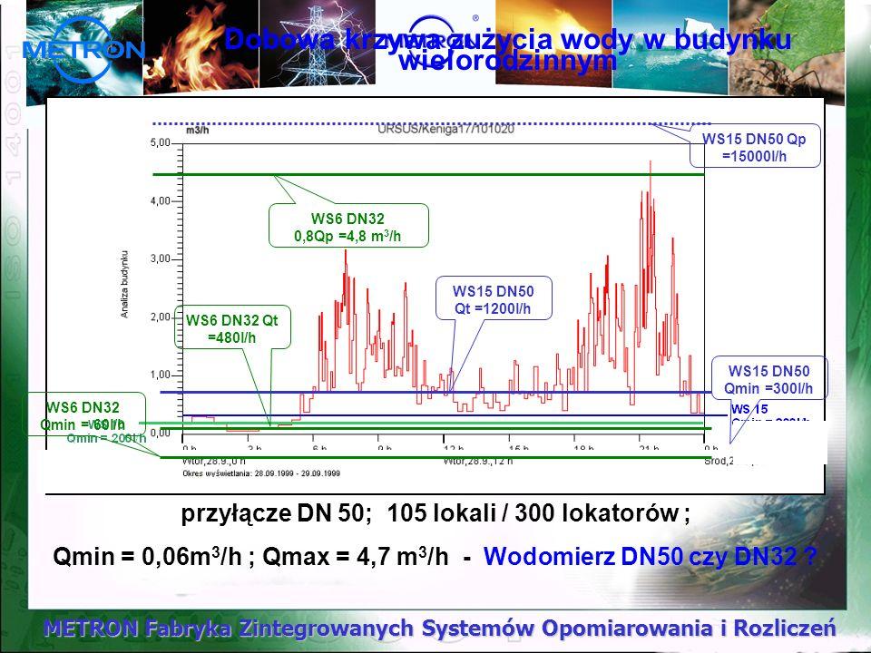 METRON Fabryka Zintegrowanych Systemów Opomiarowania i Rozliczeń 205 lokatorów Qmin = 0,29 m 3 /h Qmax = 6,78 m 3 /h Qśr = 1,89 m 3 /h Średnie zużycie = 32,7 m 3 przyłącze DN 50 Wodomierz DN50, MZ50 Warszawa - budynek wielorodzinny.