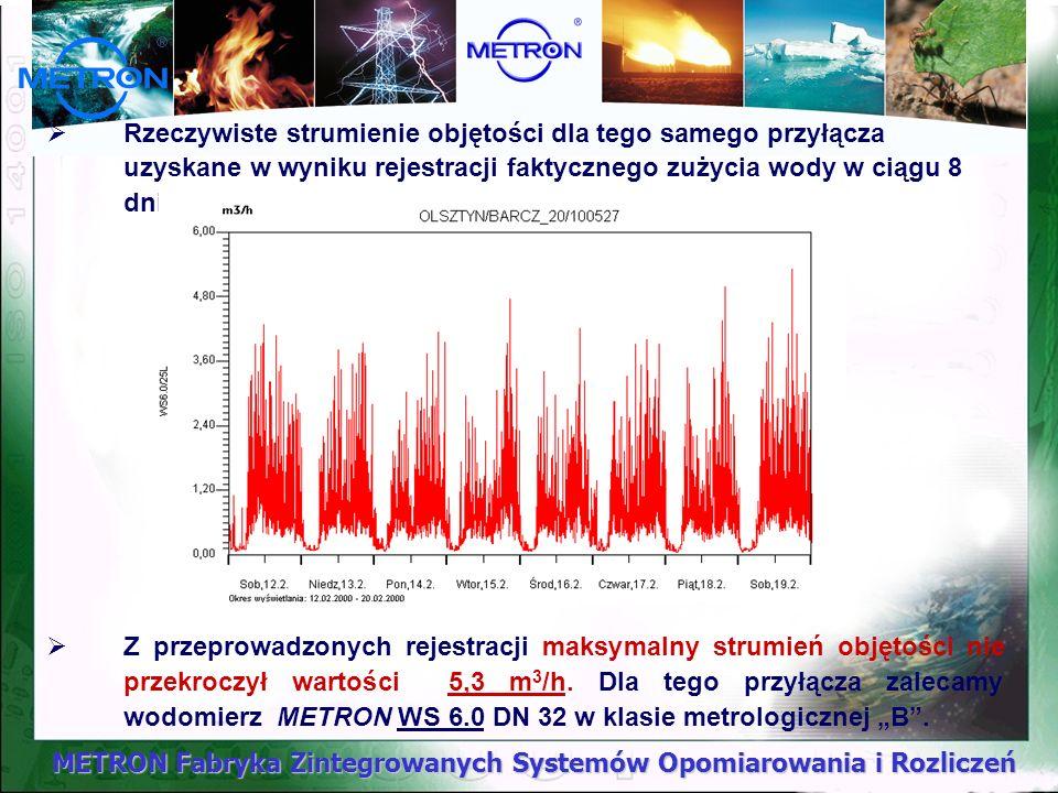 METRON Fabryka Zintegrowanych Systemów Opomiarowania i Rozliczeń Budynek wielorodzinny w Olsztynie: - ilość mieszkań 20 - suma normatywnych wypływów na 1 mieszkanie qn=0,89 dm 3 /s - qn=0,89 dm 3 /s * 20 mieszkań = 17,80 dm 3 /s Na podstawie normy PN-92/B-01706 przeprowadzając wyliczenia otrzymujemy następujący przepływ obliczeniowy q dla budynku: q =0,682*( qn) 0,45 – 0,14 =0,682*( 0,89 * 20) 0,45 – 0,14 = 2,35 dm 3 /s tj.