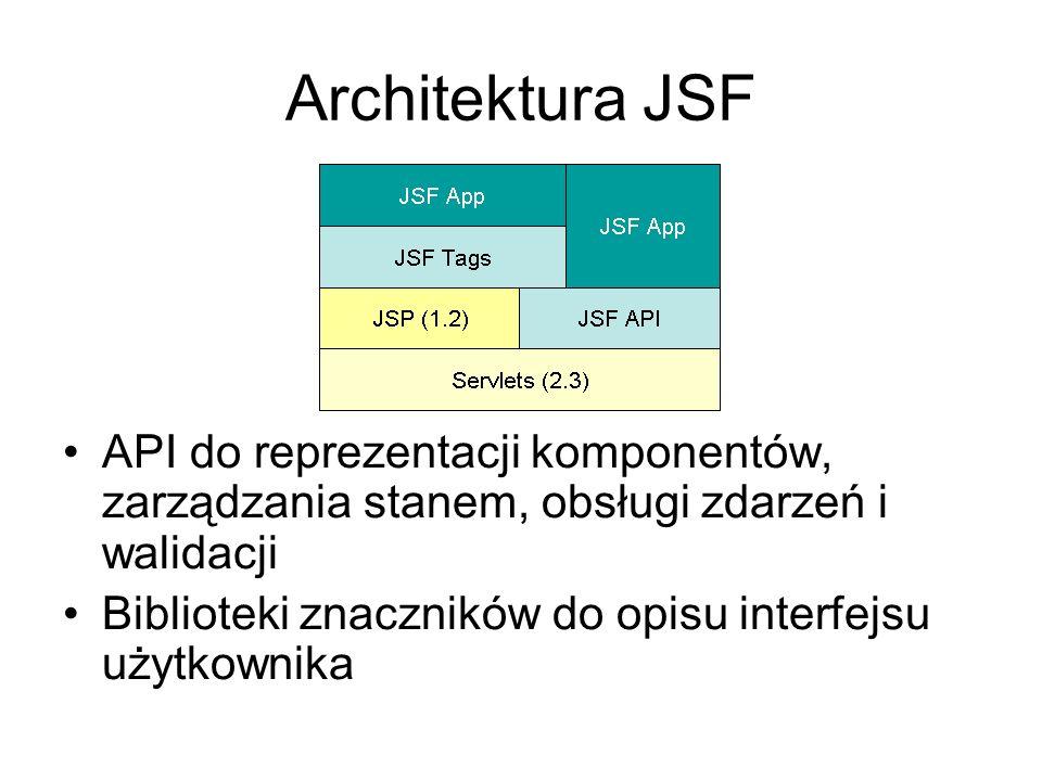 Składniki aplikacji JSF Backing Beans Strony JSP Komponenety UI Pomocnicze klasy po stronie serwera Walidatory, obsługa zdarzeń oraz obsługa nawigacji Plik konfiguracji zasobów