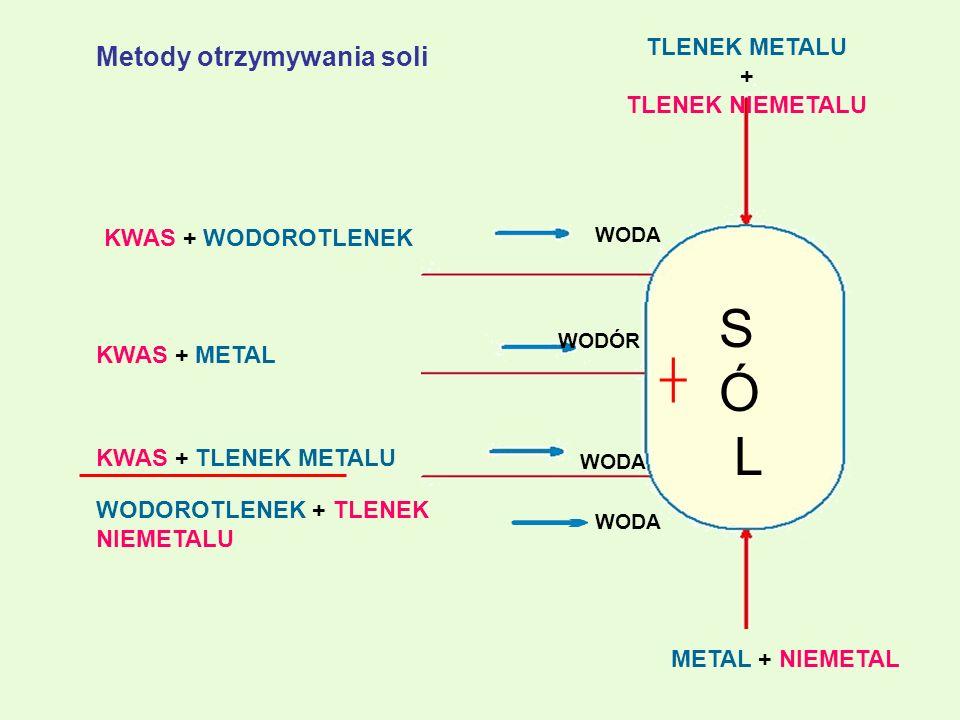 METAL + NIEMETAL KWAS + WODOROTLENEK KWAS + METAL KWAS + TLENEK METALU WODOROTLENEK + TLENEK NIEMETALU S Ó L TLENEK METALU + TLENEK NIEMETALU WODA WOD