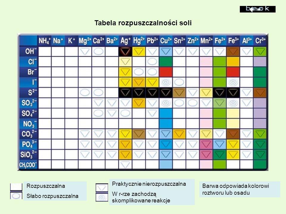 Tabela rozpuszczalności soli Barwa odpowiada kolorowi roztworu lub osadu Rozpuszczalna Słabo rozpuszczalna Praktycznie nierozpuszczalna W r-rze zachod