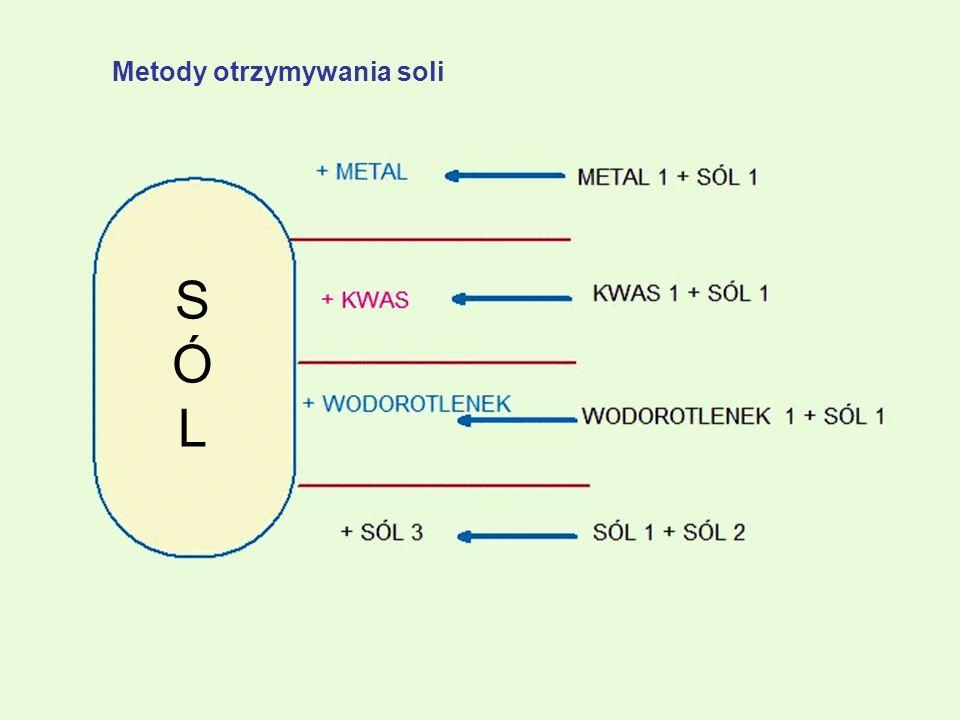 SÓLSÓL Metody otrzymywania soli