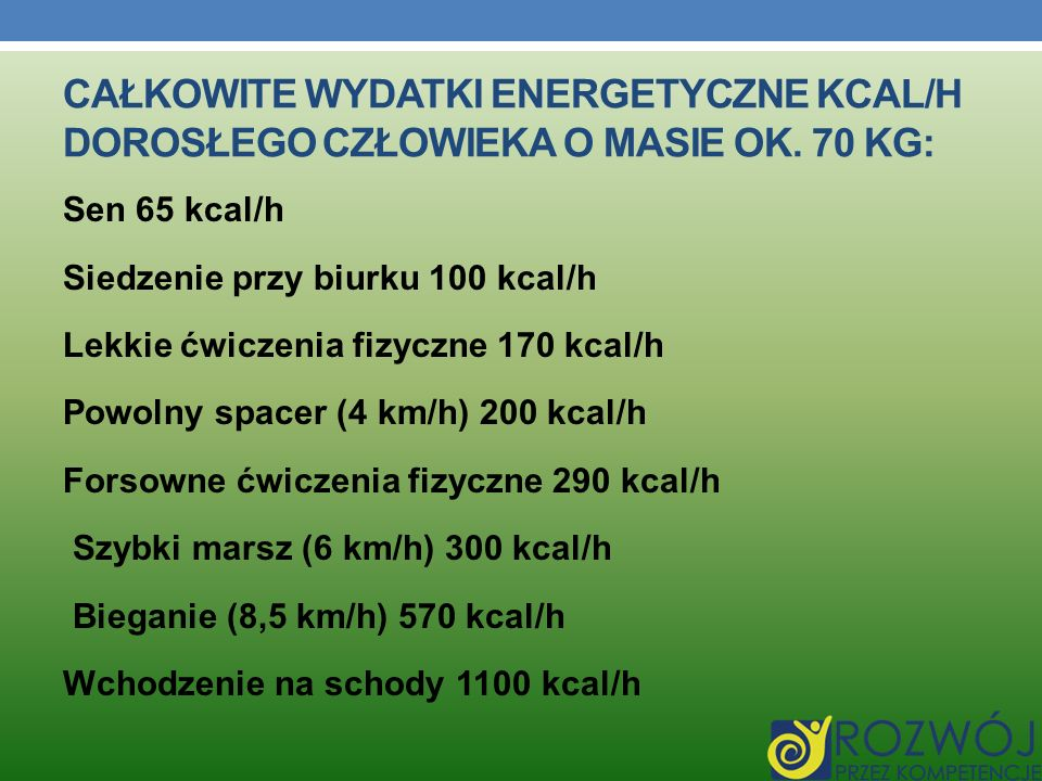 CAŁKOWITE WYDATKI ENERGETYCZNE KCAL/H DOROSŁEGO CZŁOWIEKA O MASIE OK. 70 KG: Sen 65 kcal/h Siedzenie przy biurku 100 kcal/h Lekkie ćwiczenia fizyczne