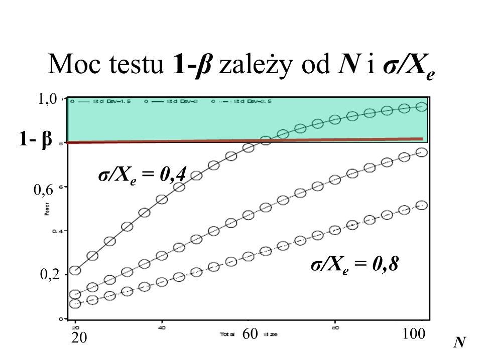Moc testu 1-β zależy od N i σ/X e N 1- β σ/X e = 0,4 σ/X e = 0,8 20 60100 1,0 0,6 0,2