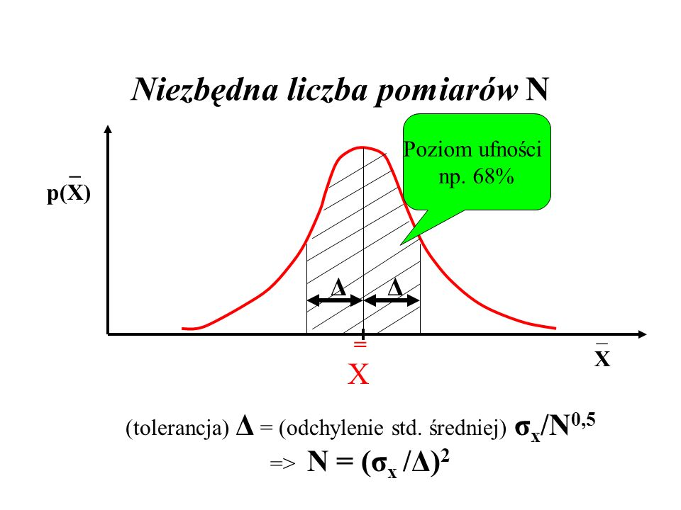 Niezbędna liczba pomiarów N =X=X _ p(X) Poziom ufności np. 68% ΔΔ (tolerancja) Δ = (odchylenie std. średniej) σ x /N 0,5 => N = (σ x /Δ) 2 _X_X