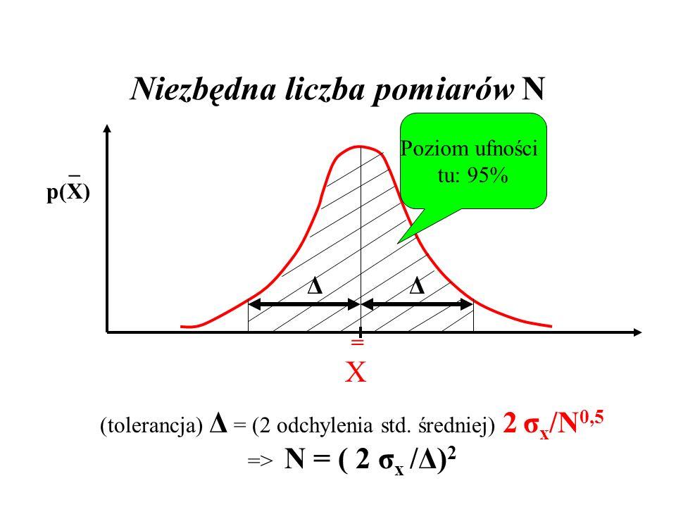 Niezbędna liczba pomiarów N =X=X _ p(X) Poziom ufności tu: 95% Δ Δ (tolerancja) Δ = (2 odchylenia std. średniej) 2 σ x /N 0,5 => N = ( 2 σ x /Δ) 2