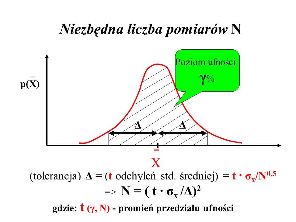 Niezbędna liczba pomiarów N =X=X _ p(X) Poziom ufności γ % Δ Δ (tolerancja) Δ = (t odchyleń std. średniej) = t · σ x /N 0,5 => N = ( t · σ x /Δ) 2 gdz
