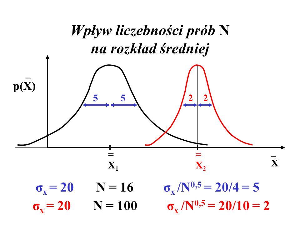 Wpływ liczebności prób N na rozkład średniej =X2=X2 =X1=X1 _ p(X) σ x = 20 N = 16 σ x /N 0,5 = 20/4 = 5 52 σ x = 20 N = 100 σ x /N 0,5 = 20/10 = 2 25