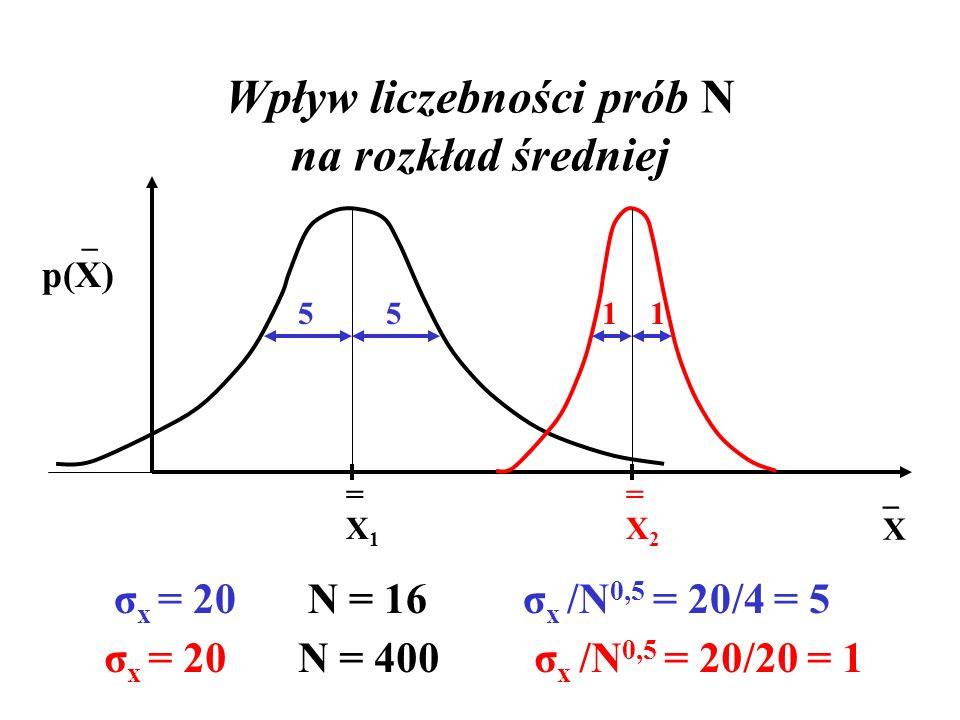 Wpływ liczebności prób N na rozkład średniej =X2=X2 =X1=X1 _ p(X) σ x = 20 N = 16 σ x /N 0,5 = 20/4 = 5 51 σ x = 20 N = 400 σ x /N 0,5 = 20/20 = 1 15