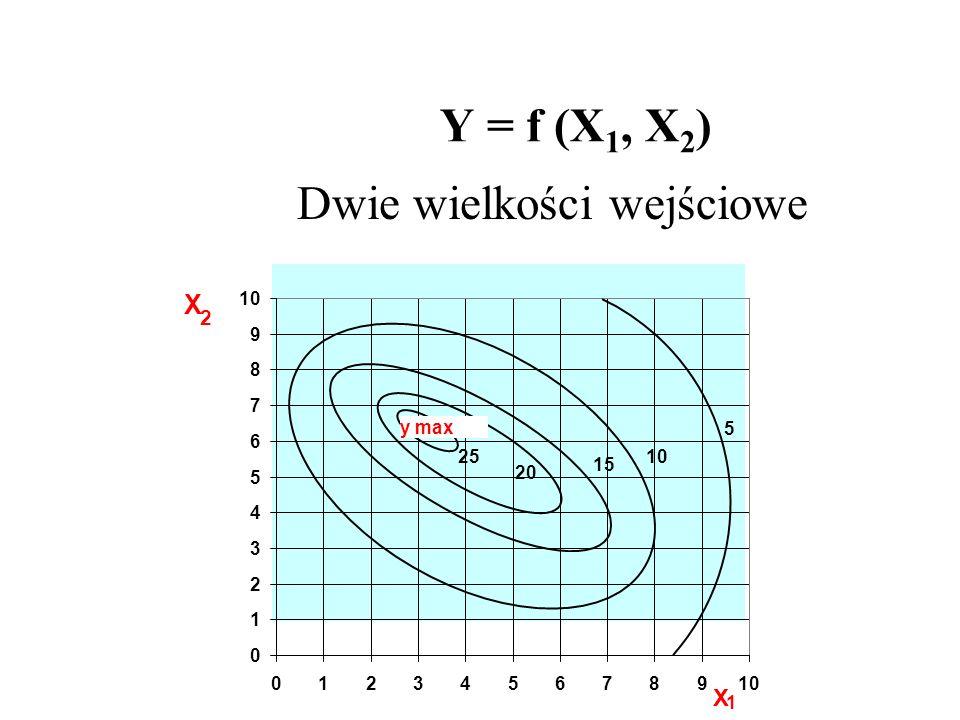 Y = f (X 1, X 2 ) Dwie wielkości wejściowe 0 1 2 3 4 5 6 7 8 9 10 0123456789 y max X 1 X 2 5 10 15 20 25