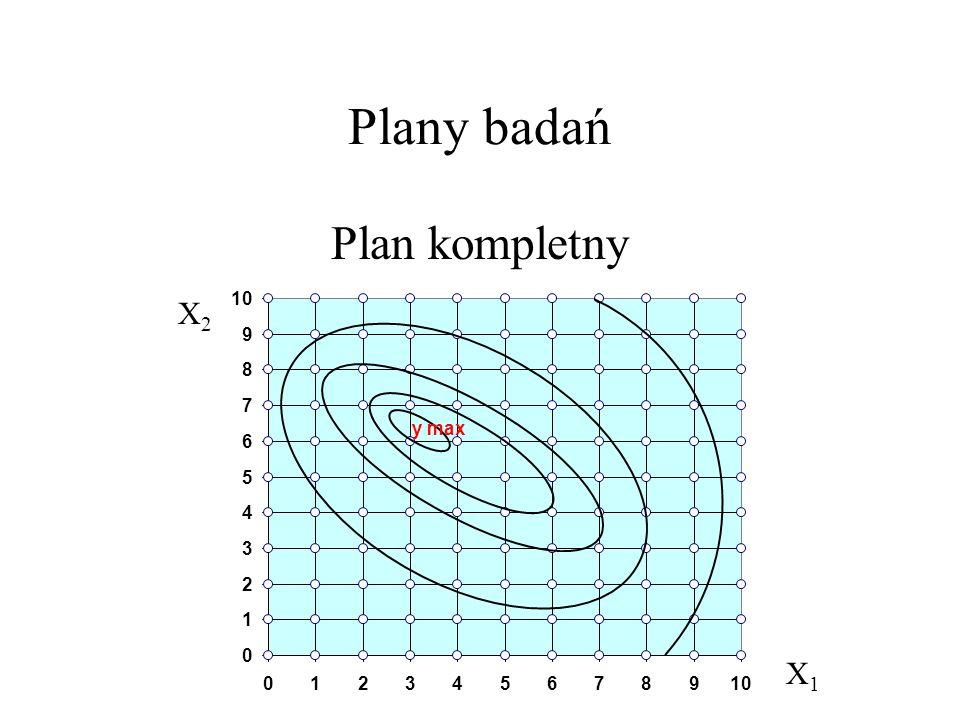 Plany badań Plan kompletny 0 1 2 3 4 5 6 7 8 9 10 0123456789 y max X2X2 X1X1