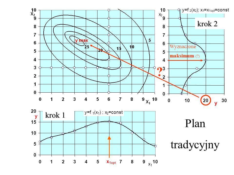 Planowanie badań i analiza wyników Plan badań 0 5 10 15 20 012345678910 x 1 y y=f 1 (x 1 ) ; x 2 =const x 1opt 0 1 2 3 4 5 6 7 8 9 10 0 2030 y=f 2 (x