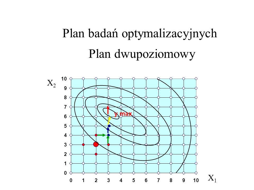 Plan badań optymalizacyjnych Plan dwupoziomowy 0 1 2 3 4 5 6 7 8 9 10 0123456789 y max X2X2 X1X1