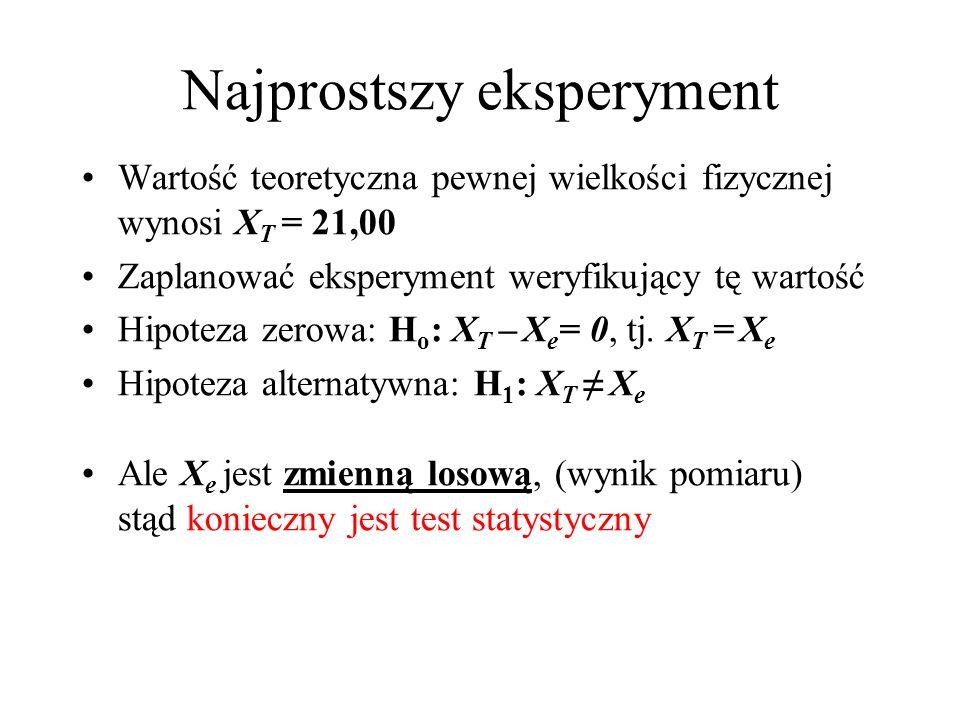 Najprostszy eksperyment Wartość teoretyczna pewnej wielkości fizycznej wynosi X T = 21,00 Zaplanować eksperyment weryfikujący tę wartość Hipoteza zero