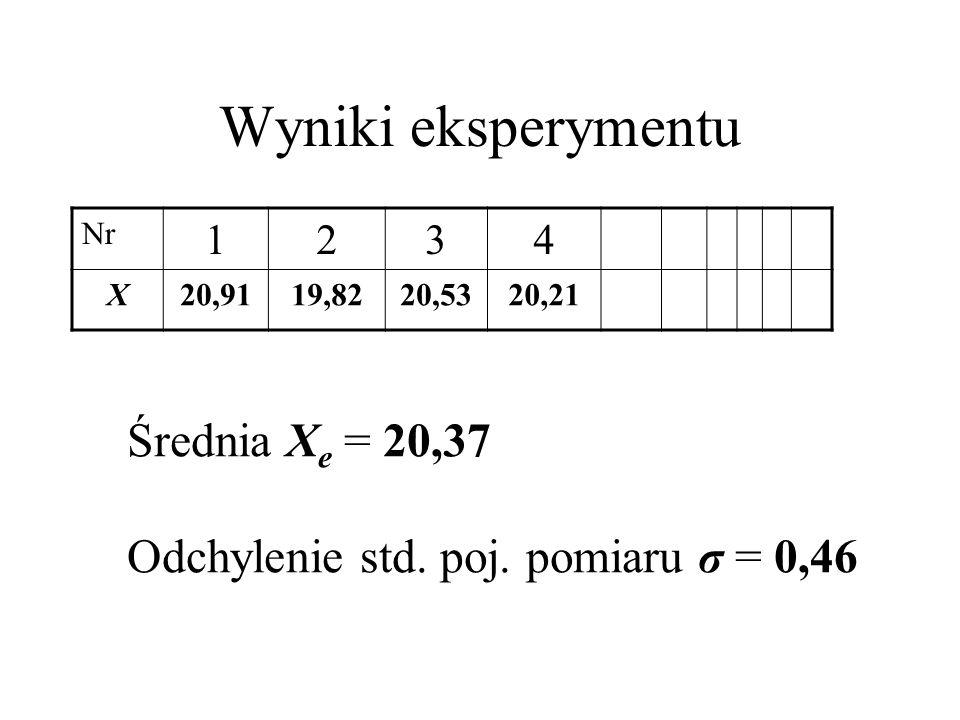 Test t-Studenta Statystyka t = (X T – X e )/ σ Xe = (X T – X e )N/ σ t = (21,00 – 20,37)4/0,46 = 2,74 Dla poziomu istotności testu α = 0,05 t cr ( α/2 = 0,025, ν = 4-1=3) = 3,19 t < t cr dlatego nie ma podstaw do odrzucenia H 0