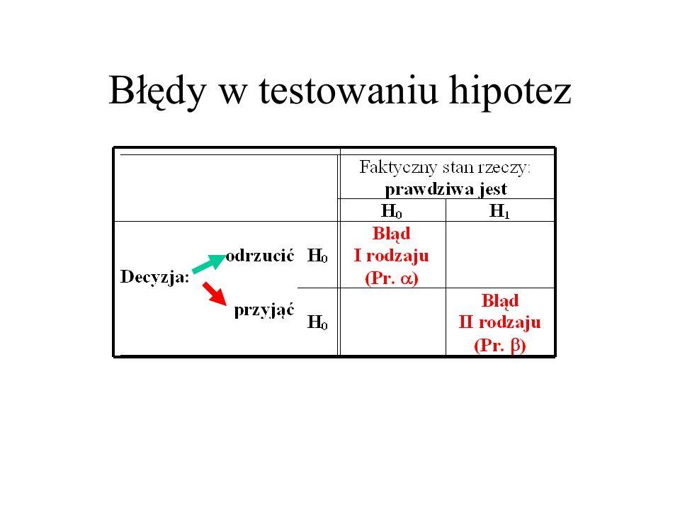 Błędy w testowaniu hipotez
