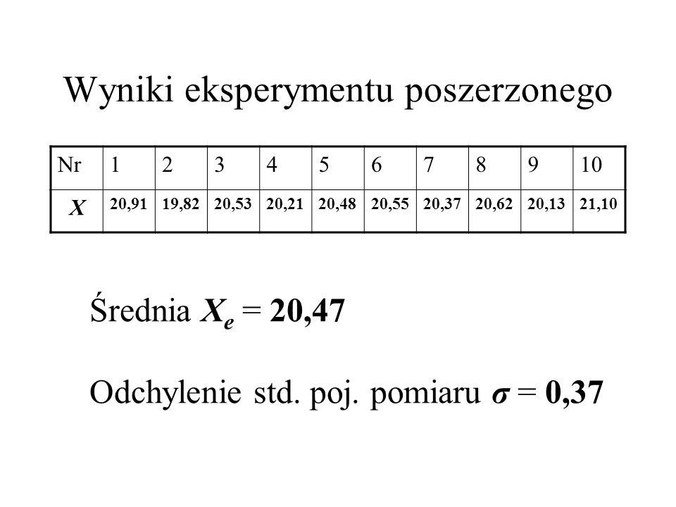 Test t-Studenta Statystyka t = (X T – X e )/ σ Xe = (X T – X e )N/ σ t = (21,00 – 20,47)10/0,37 = 4,53 Dla poziomu istotności testu α = 0,05 t cr ( α/2 = 0,025, ν = 10-1 = 9) = 2,25 t > t cr dlatego H 0 należy odrzucić