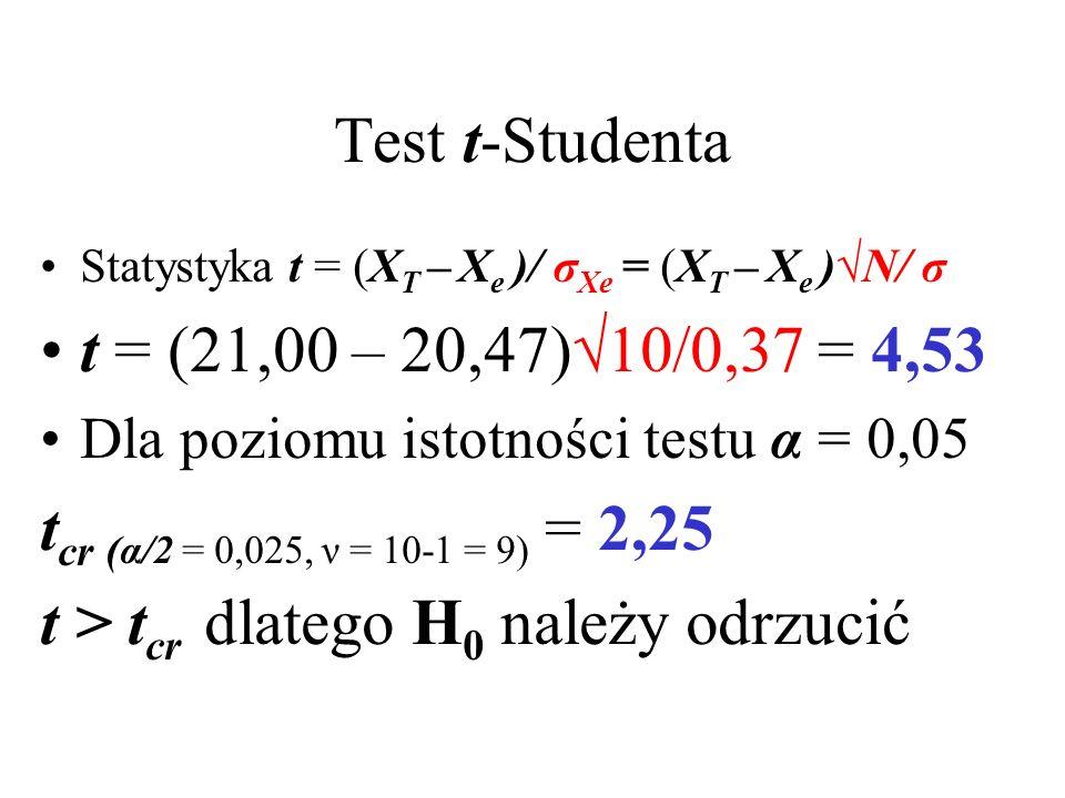 Test t-Studenta Statystyka t = (X T – X e )/ σ Xe = (X T – X e )N/ σ t = (21,00 – 20,47)10/0,37 = 4,53 Dla poziomu istotności testu α = 0,05 t cr ( α/