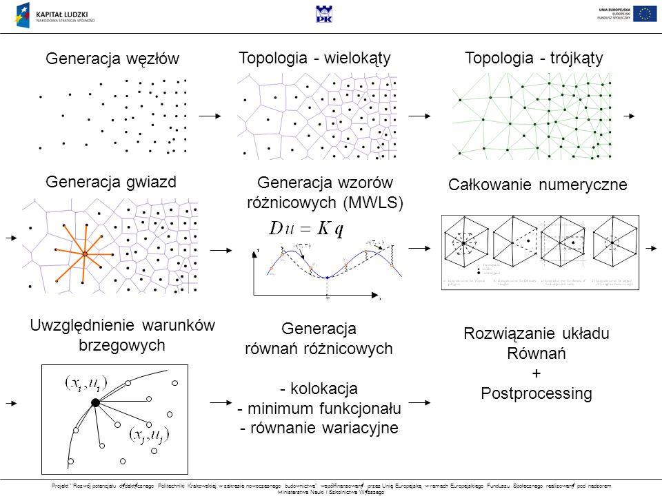 Projekt Rozwój potencjału dydaktycznego Politechniki Krakowskiej w zakresie nowoczesnego budownictwa współfinansowany przez Unię Europejską w ramach Europejskiego Funduszu Społecznego realizowany pod nadzorem Ministerstwa Nauki i Szkolnictwa Wyższego Generacja węzłów Topologia - wielokątyTopologia - trójkąty Generacja gwiazd Generacja wzorów różnicowych (MWLS) Całkowanie numeryczne Uwzględnienie warunków brzegowych Generacja równań różnicowych - kolokacja - minimum funkcjonału - równanie wariacyjne Rozwiązanie układu Równań + Postprocessing